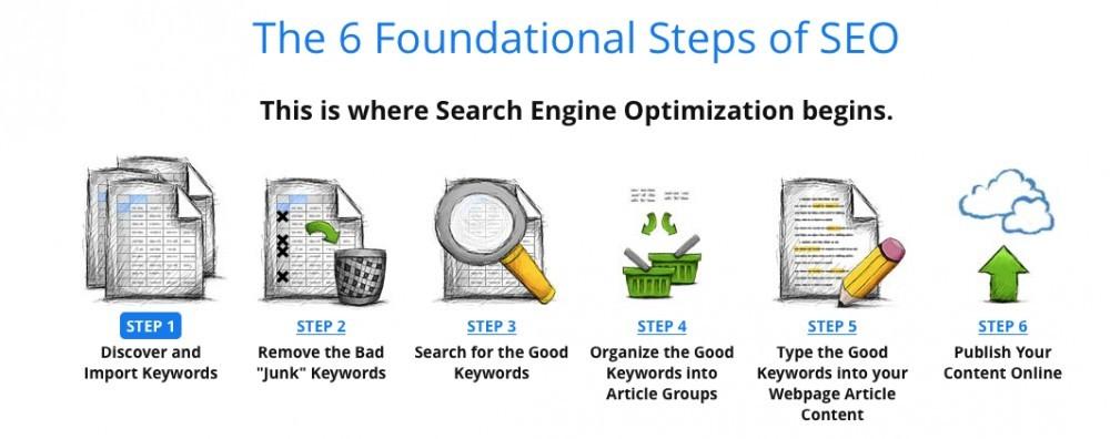 keyword marketing research