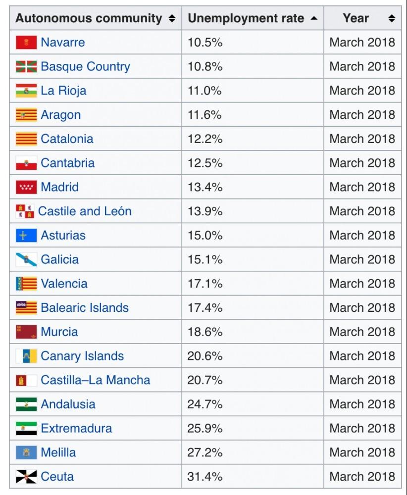 List of Spanish_autonomous communities by unemployment rate 2018 March