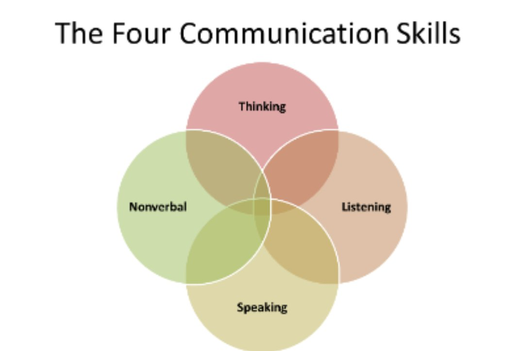 the importance of listening in communication If you read articles on the importance of communication, listening is usually listed as one of the most important communication skills, but here's the funny thing- it's the one communication skill for which we get zero training in life.