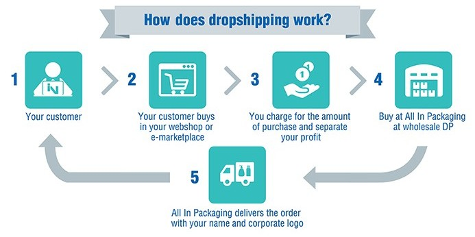 How Does Dropshipping Work?