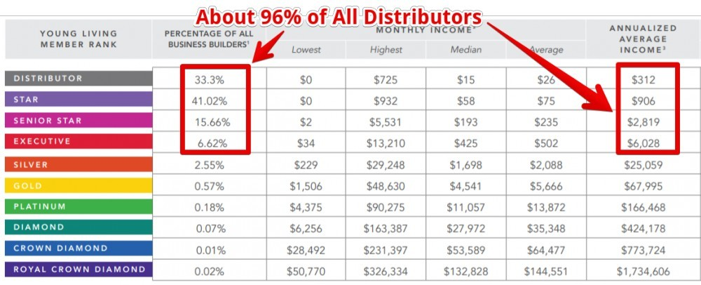 Young Living Earnings Disclosure