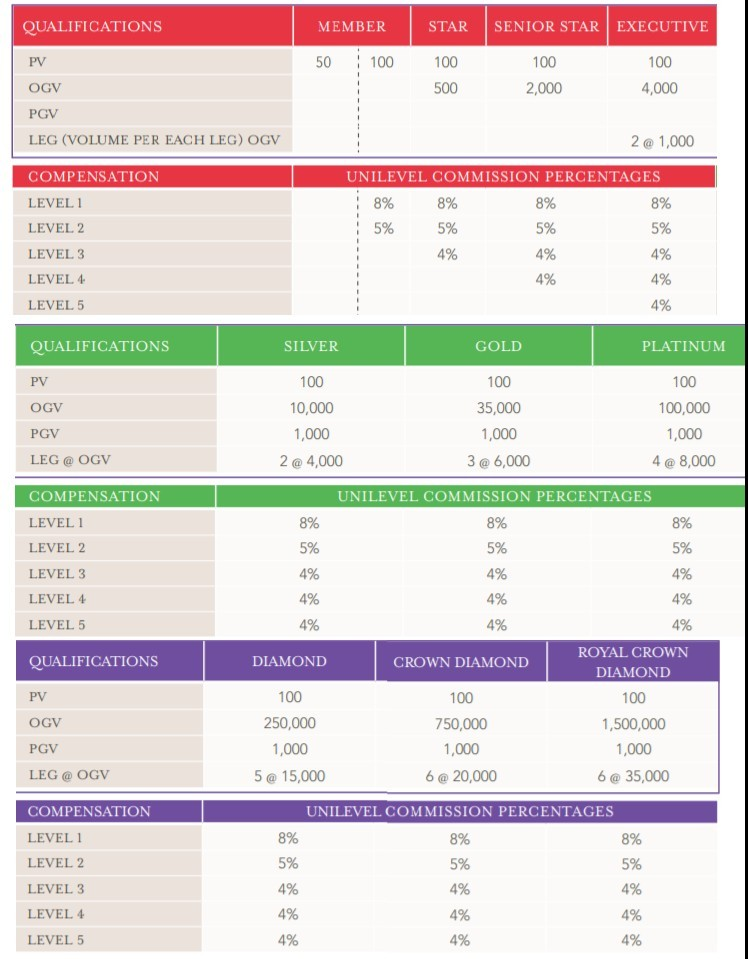 Young Living Comp Plan
