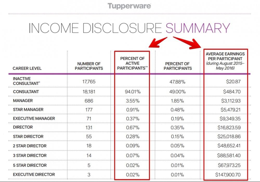 tupperware income disclosure
