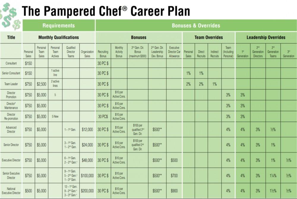 Pampered Chef compensation plan