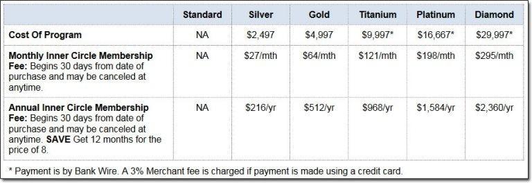 MOBE Cost