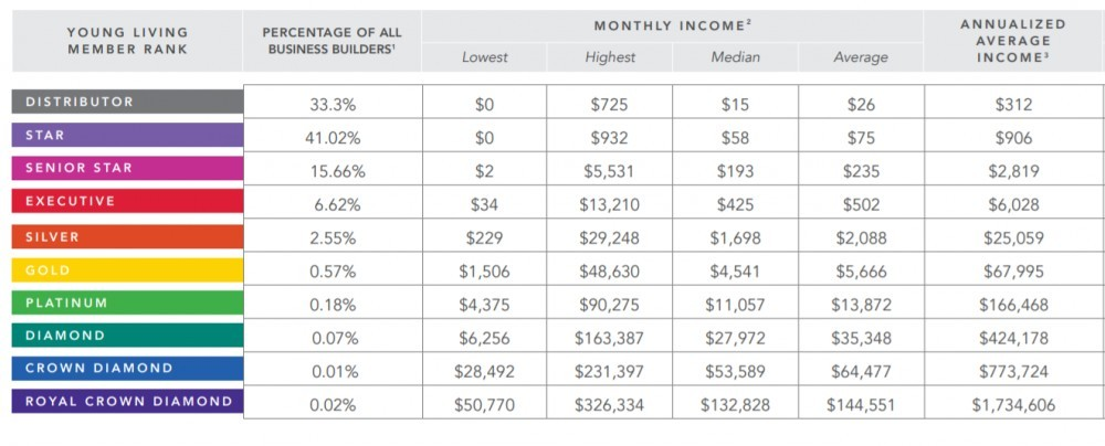 Young Living 2017 Income Disclosure