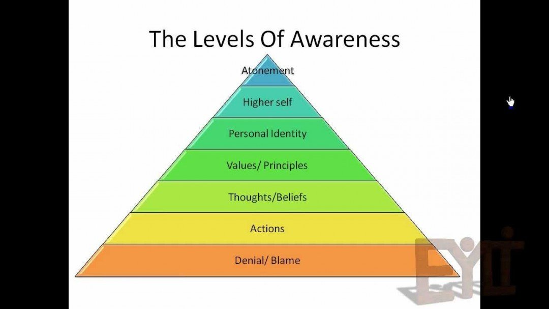as awareness discovering essay leader self yourself Start by learning more about yourself self awareness meets emotional developing self-awareness awareness of self and emotions can be discovering your.
