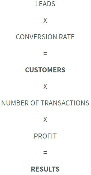 The Equation of Selling