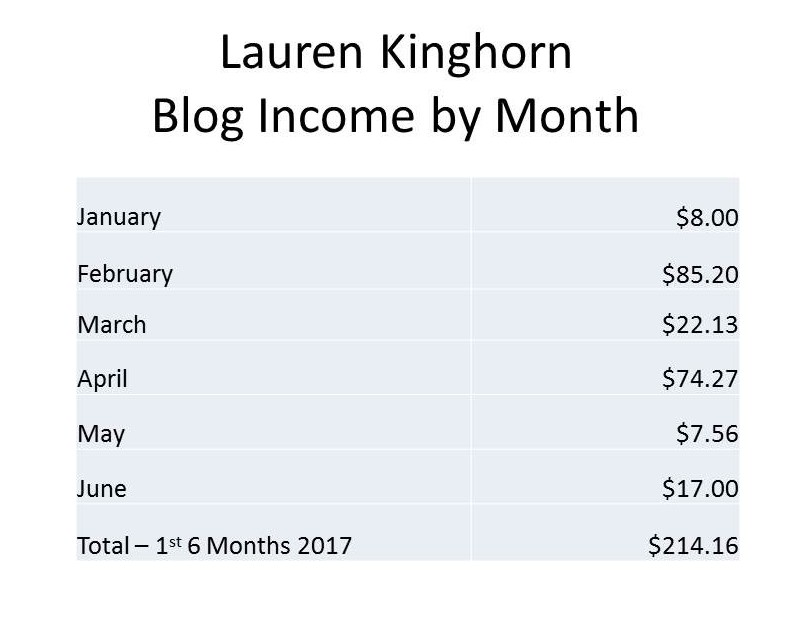 Lauren Kinghorn Blog Income by Month 1