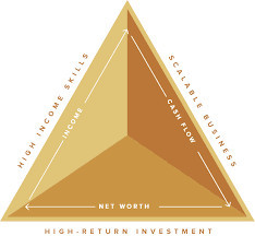 Dan Lok's Wealth Triangle