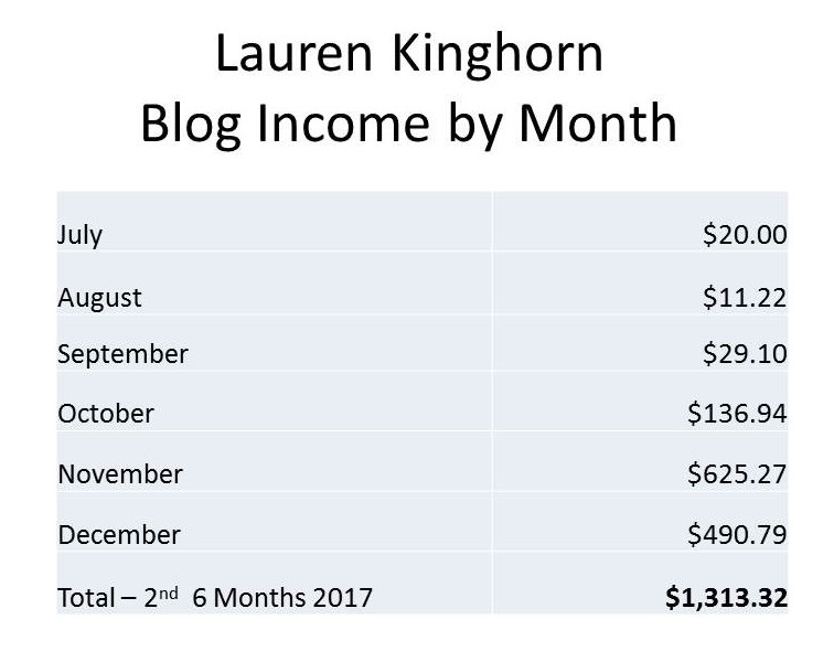 Lauren Kinghorn Blog Income By Month 2