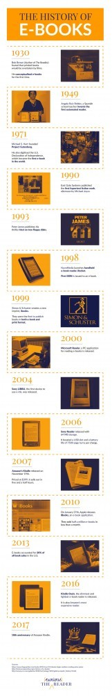 History of eBooks