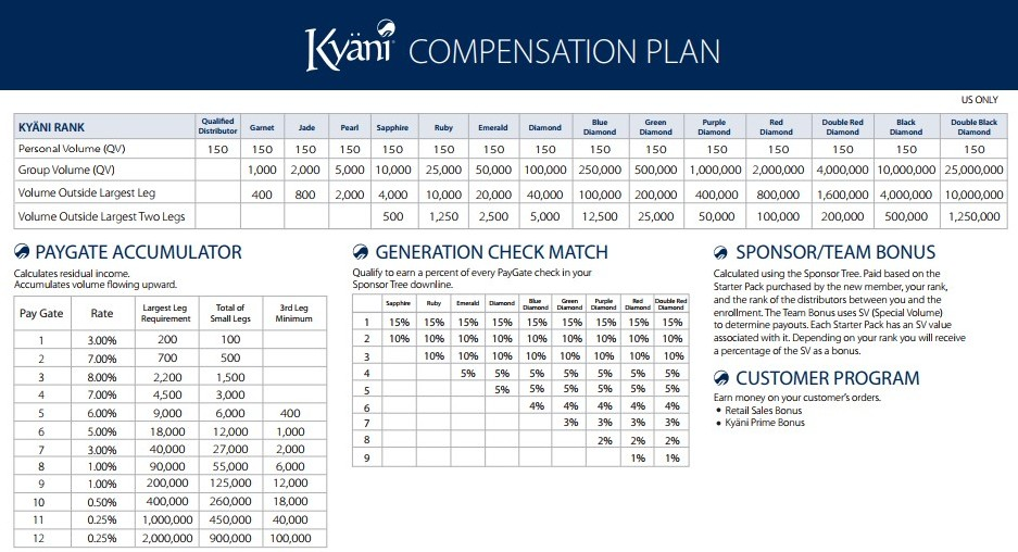 Kyani Compesation Plan explanation