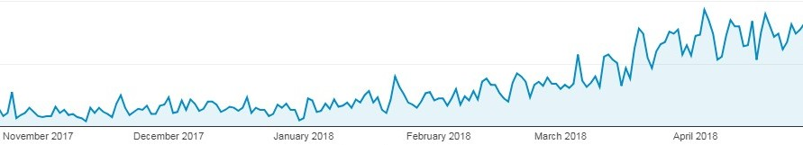 Traffic increase on my travel blog