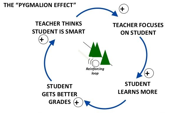 pygmalion effect in management The 'pygmalion effect' works through the self-fulfilling prophecy – that one's positive or negative expectations about someone's behavior, capability or performance lead to a higher propensity for the behavior, capability or performance to manifest.