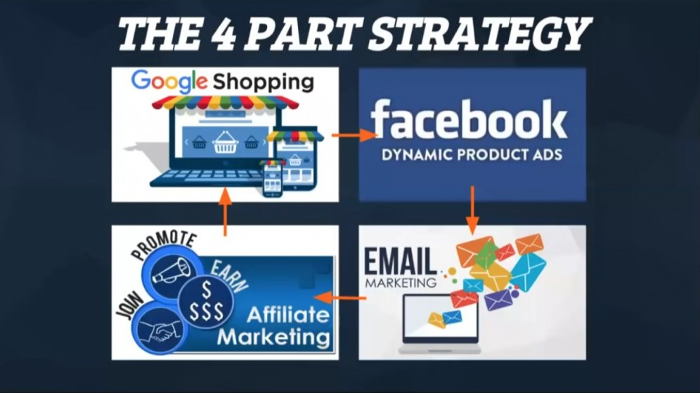 4 Part Strategy Traffic