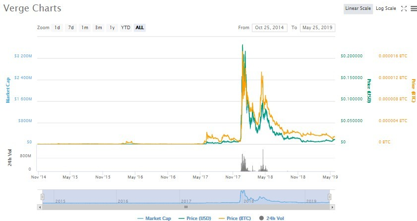 Verge Chart