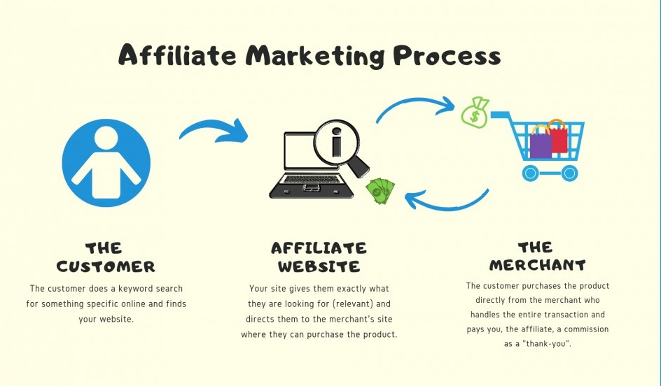 Work-from-home-jobs-in-South-Africa-how-affiliate-marketing-works-find-your-niche