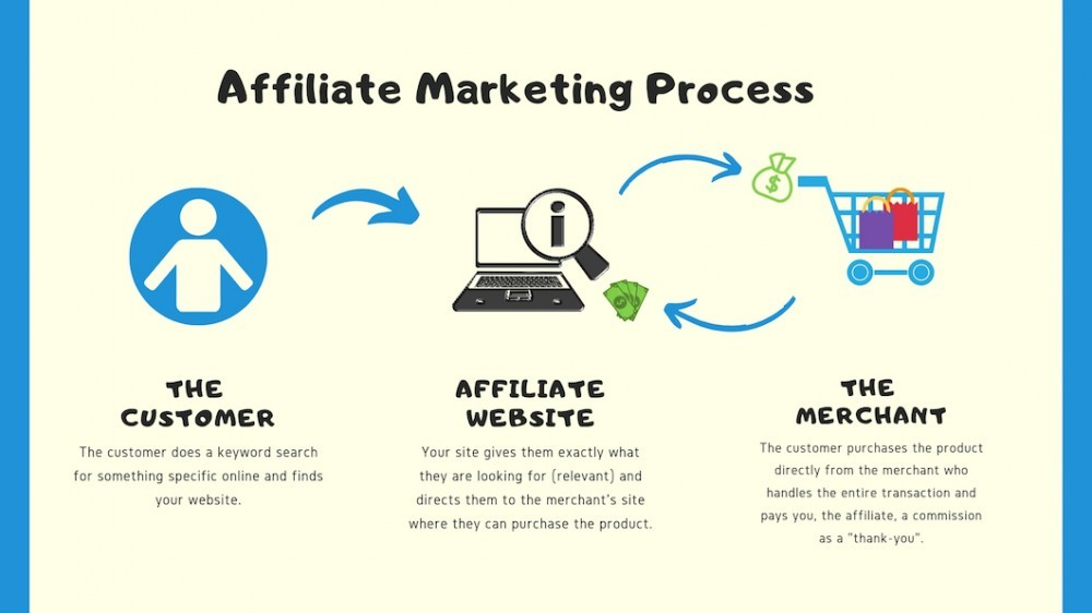 Work-from-home-jobs-in-New-Zealand-how-affiliate-marketing-works