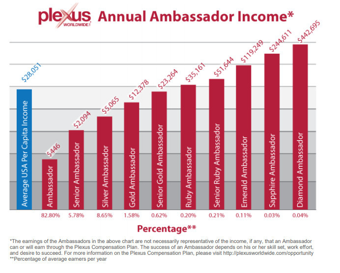 Plexus Worldwide Ambassador Income Statement