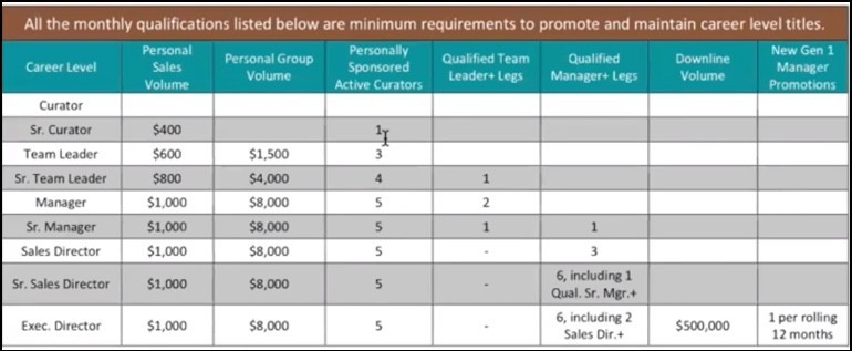 The Cocoa Exchange compensation plan - part 2.