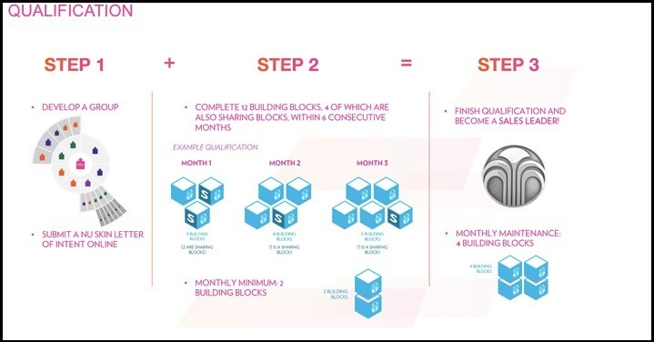 How to qualify with Nu Skin.