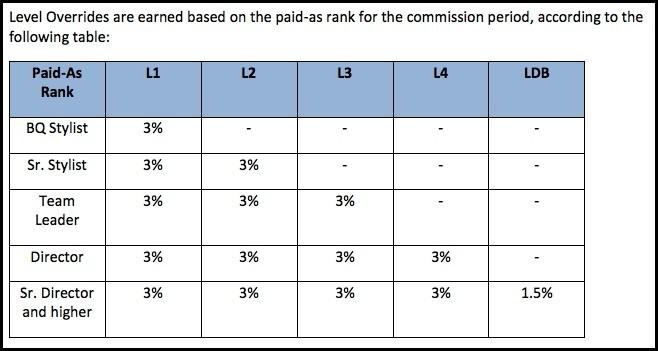 Color Street earnings for each rank.