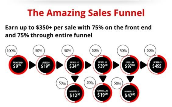 5k Formula Sales Funnel