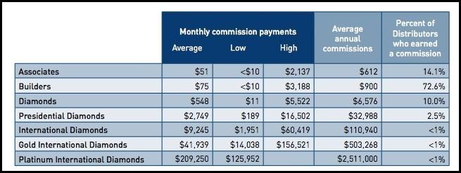 4Life income disclosure.