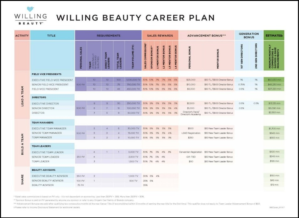 Willing Beauty compensation plan