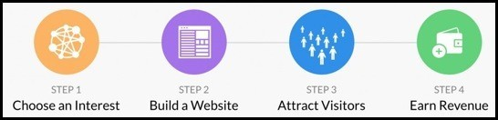 There are 4 main steps to affiliate marketing.