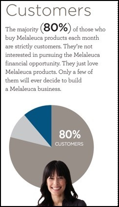 Most of Melaleuca's customers aren't interested in building a business?