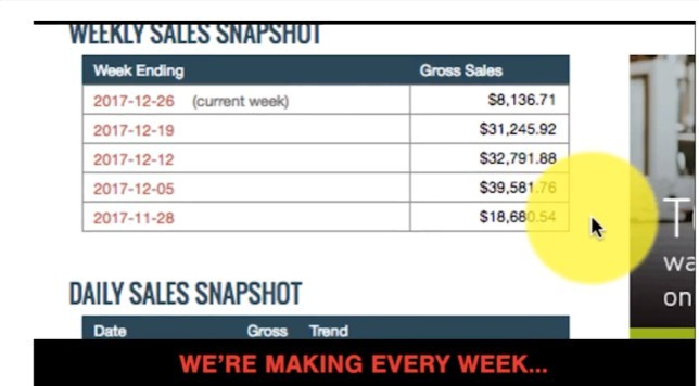Five Minute Profit Sites Sales