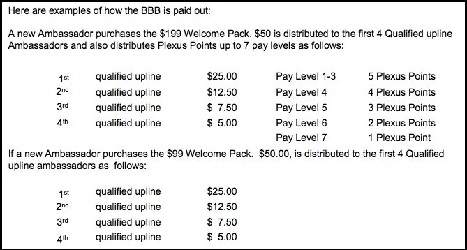 This is the BBB bonus structure for Plexus Worldwide.