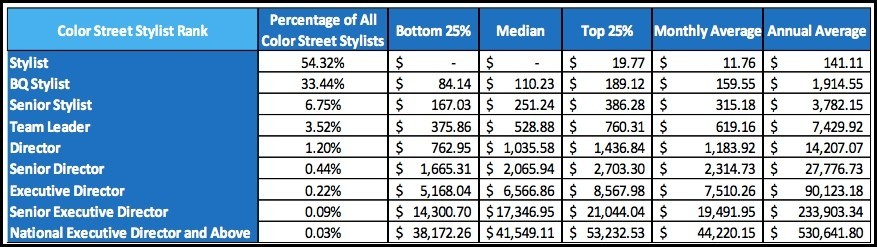 Color Street income disclosure for 2018.