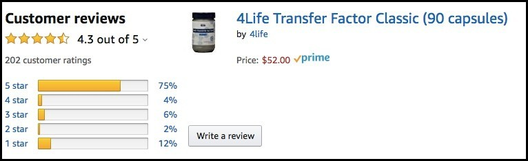 4Life's products get good reviews on Amazon.