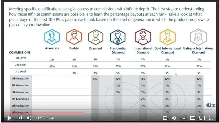 4Life commission percentages.