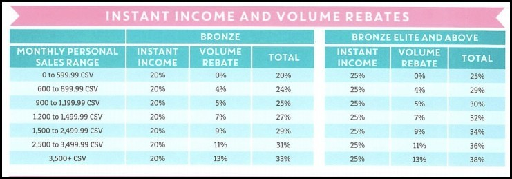 Instant Income and Volume Rebates