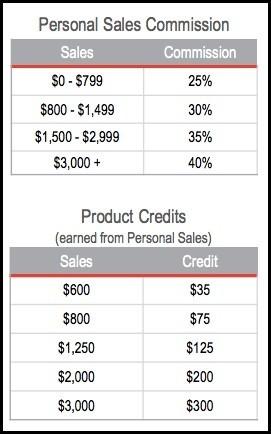 Tori Belle Retail Sales Earnings