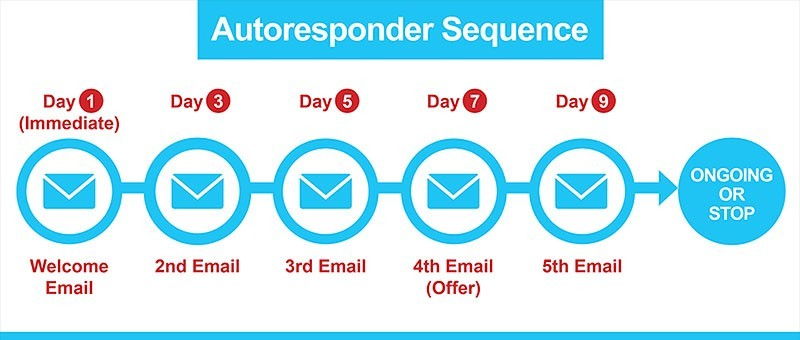 An Autoresponder Email Sequence