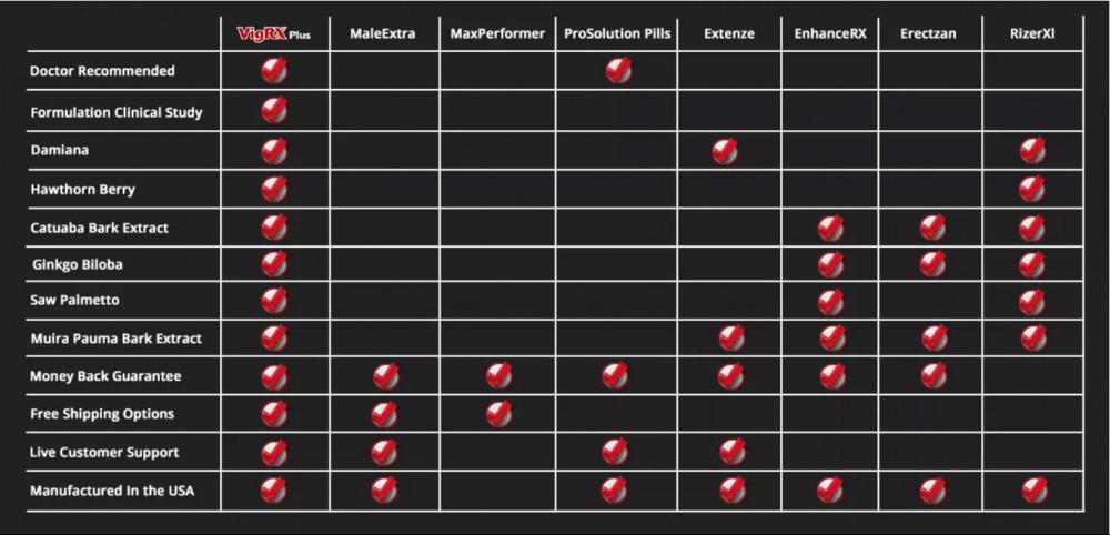 comparación de vigrx plus y competidores