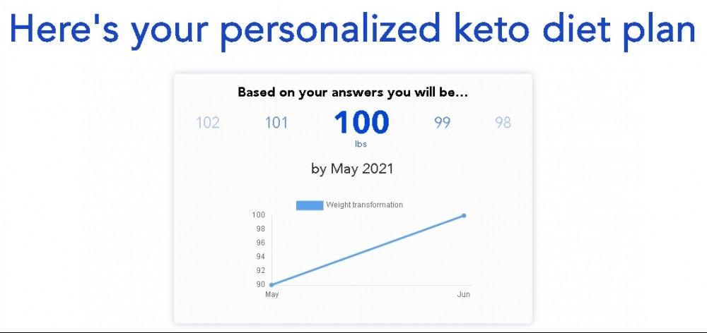 personalized keto diet plan