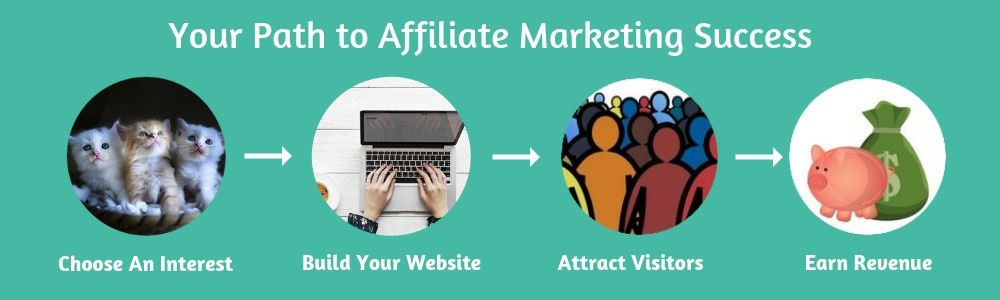 Roadmap to Amazon Affiliate Marketing Success