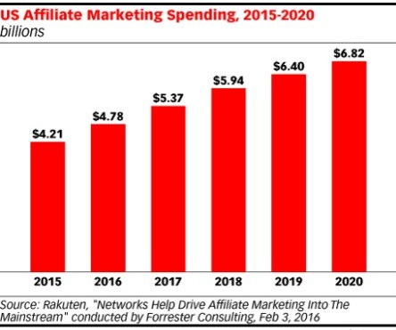 Graph - US Affiliate Marketing Spend 2015 - 2020