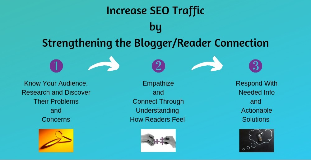 How to Increase Website Traffic with SEO