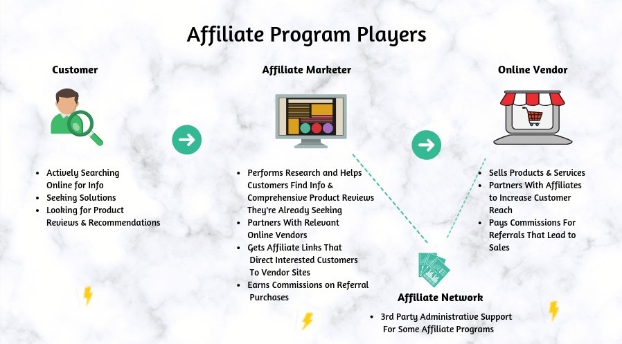 Roles of Affiliate Marketing Participants