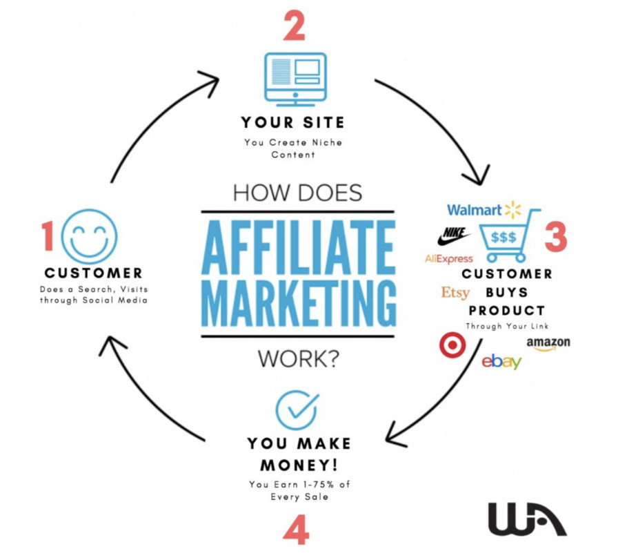Make Money With Affiliate Marketing Without Selling Anything