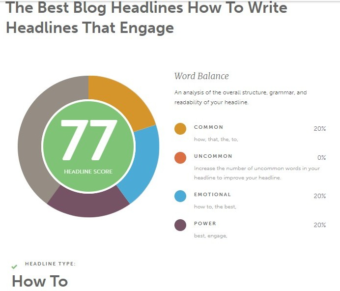 Headline Analyzer Score - Current Post