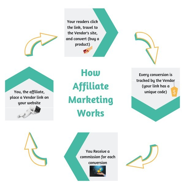 The Affiliate Marketing Players and How Affiliate Marketing Works