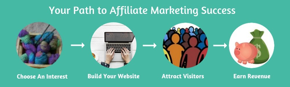The Affiliate Marketing Success Formula